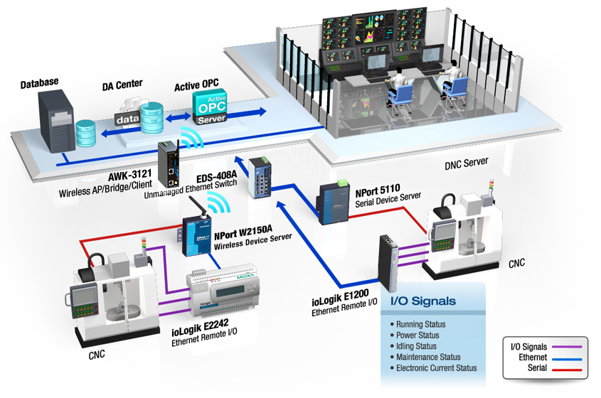 Moxa Cnc Communication And Factory Real Time Control